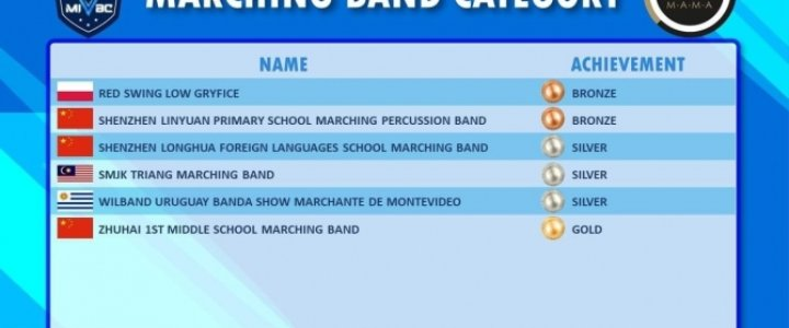 Gryfice. World Association Of Marching Show Bands (WAMSB) w kategorii Marching Band - brąz dla RSL