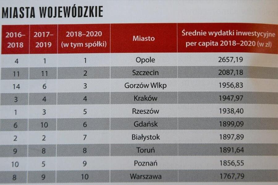 Świnoujście zdecydowanie wygrało ranking polskich samorządów.