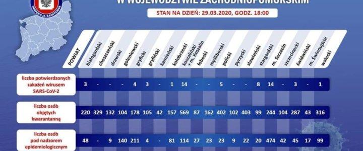 29 marzec. Zakażenie koronawirusem w zachodniopomorskim.