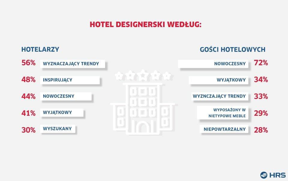 Poznaj 10 ciekawostek o hotelach designerskich w Polsce