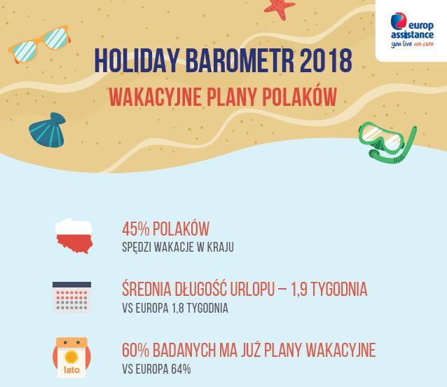 Plany wakacyjne Polaków w 2018 roku