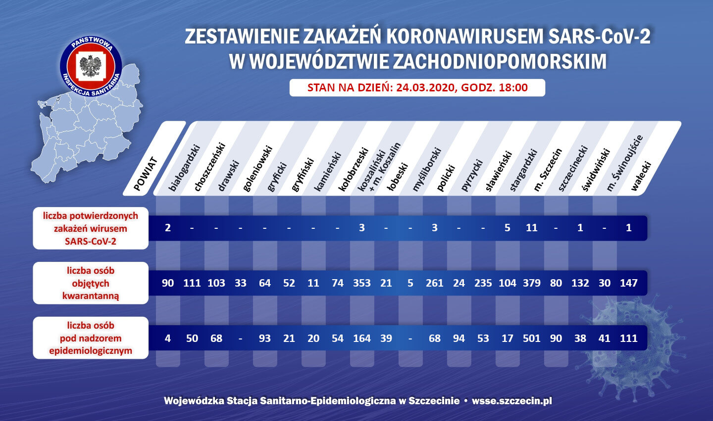 WSSE Szczecin. Raport o koronawirusie.
